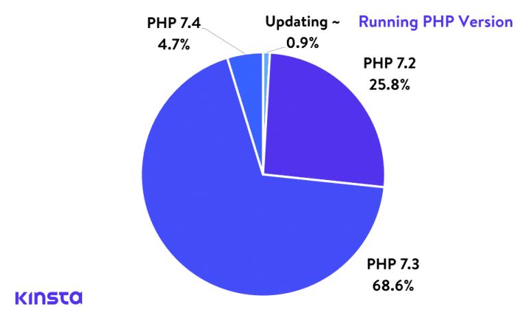 Version PHP des sites hébergés chez Kinsta