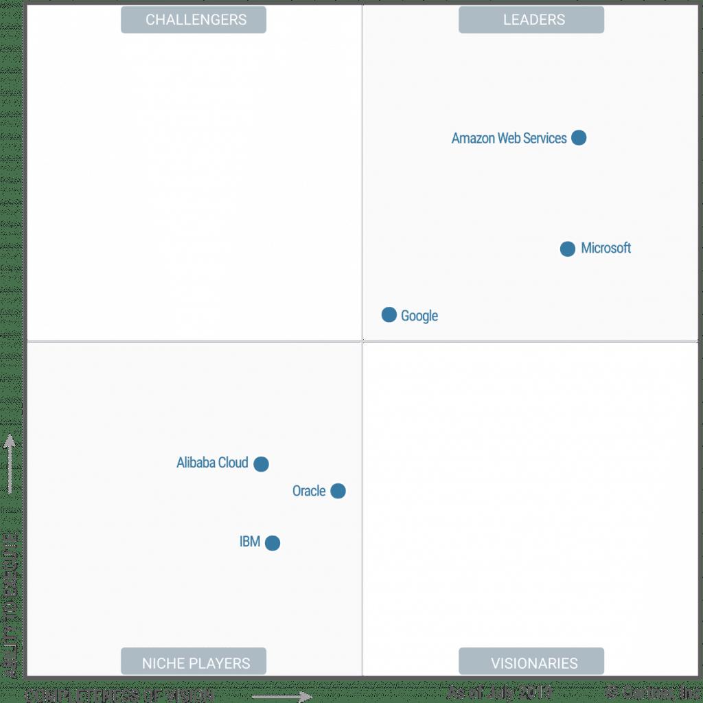 Quadrant magique 2019 pour l'infrastructure de Cloud en tant que service, dans le monde entier