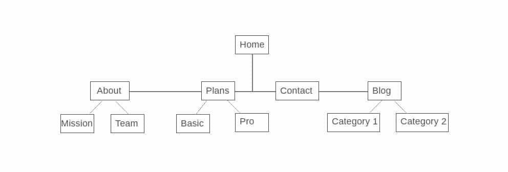 Structure de navigation du site web