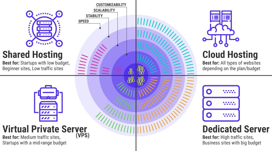 4 principaux types d'hébergements WordPress gérés