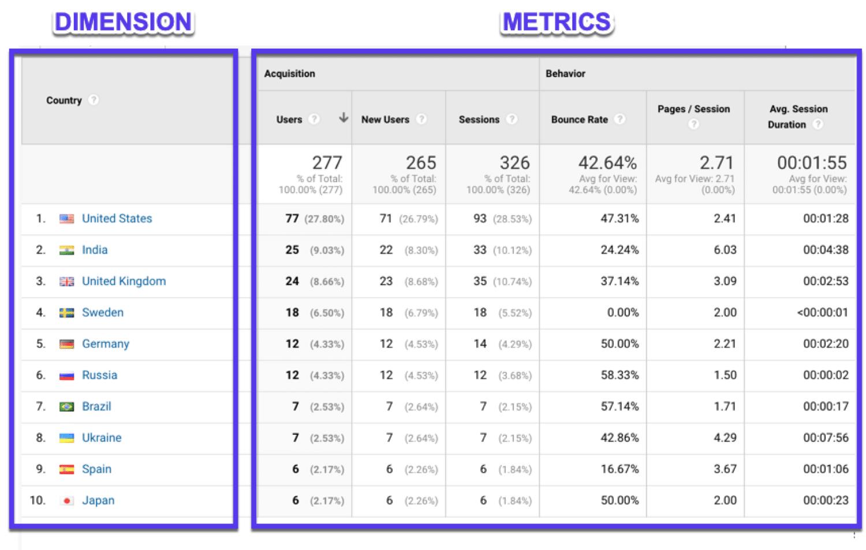 Dimensions et métriques dans Google Analytics