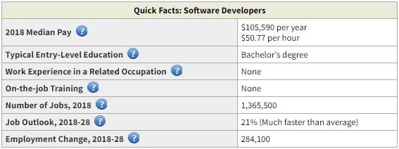 Données salariales pour les développeurs de logiciels