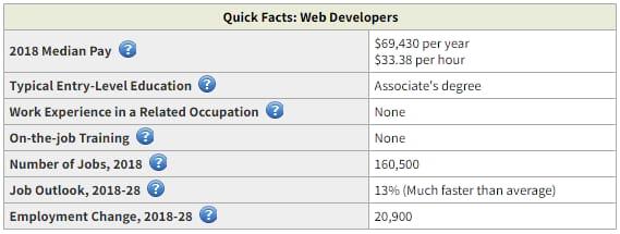 Faits rapides sur les développeurs web