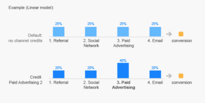Modèles d'attribution dans Google Analytics