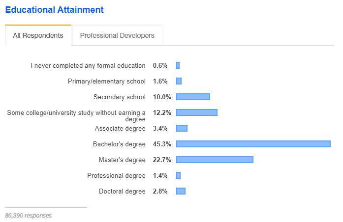 Niveau d'études des développeurs web