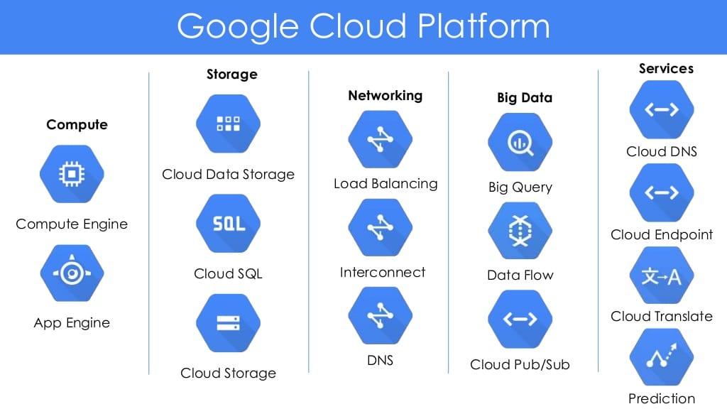 Plateformes Google pour les services de Cloud