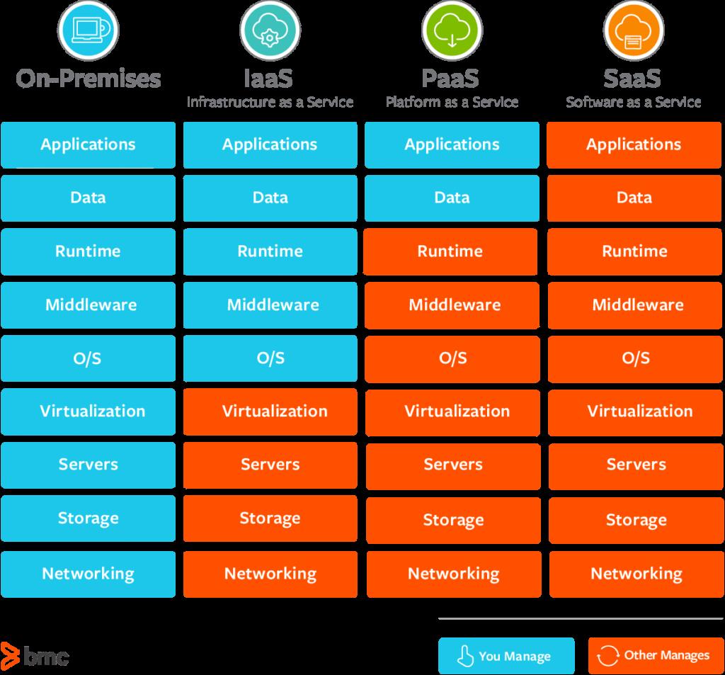 Répartition des responsabilités de gestion pour les modèles de services de Cloud Computing