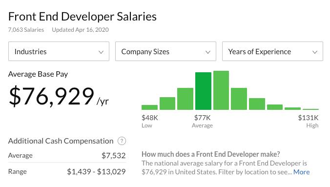 Salaire de développeur frontend