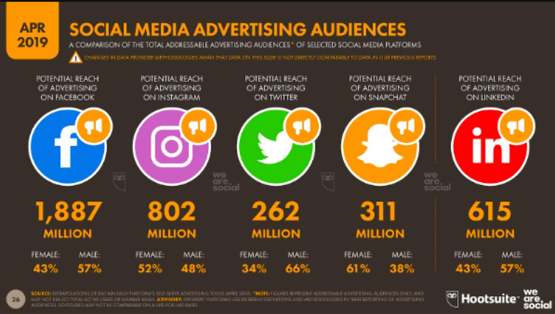 Une comparaison des audiences publicitaires des réseaux sociaux