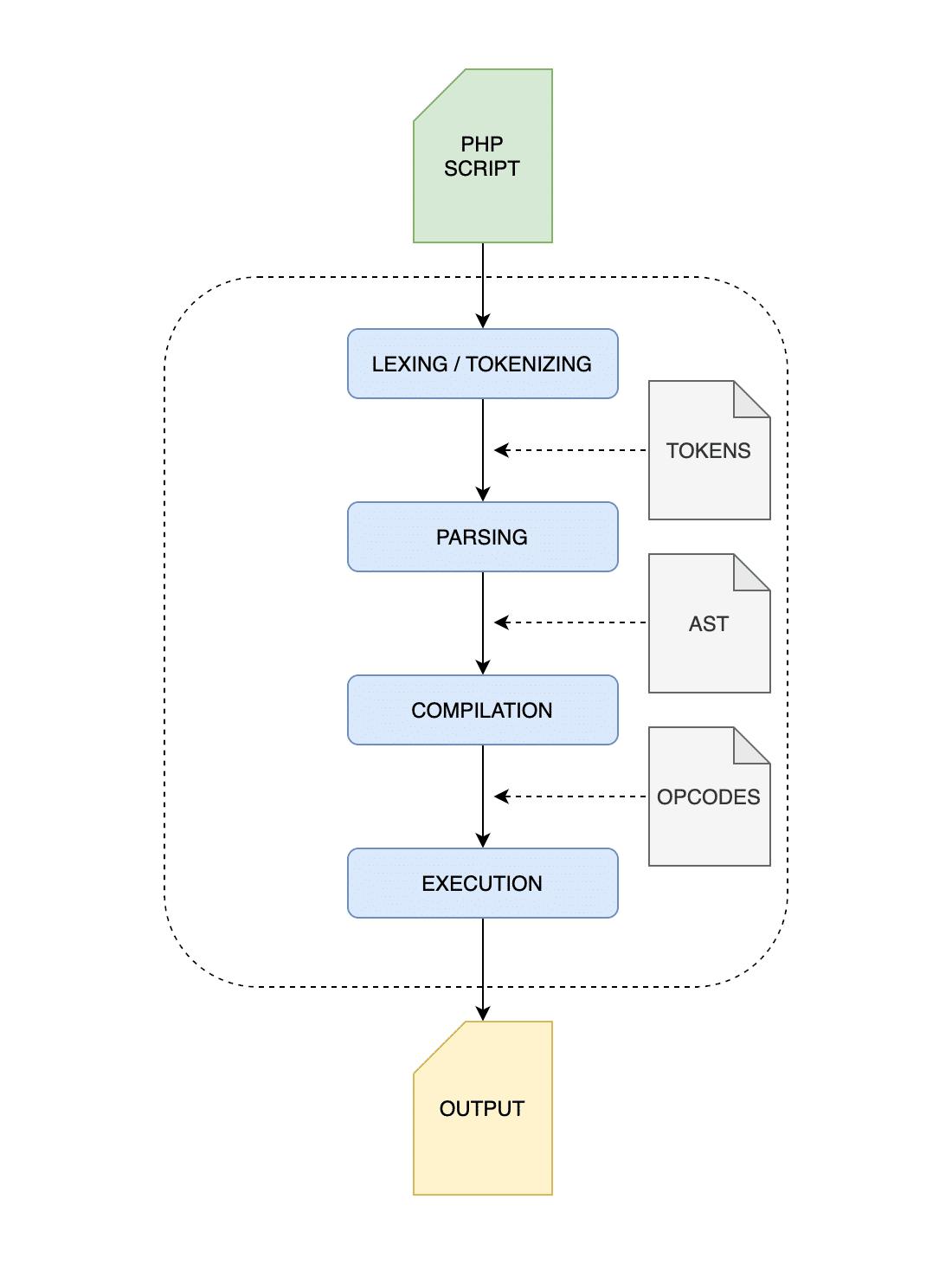 Processus d'exécution de base de PHP