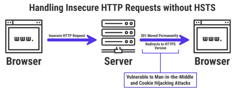 Les redirections 301 vers le HTTPS ne sont pas sécurisées