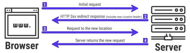 Les redirections HTTP 3xx au travail