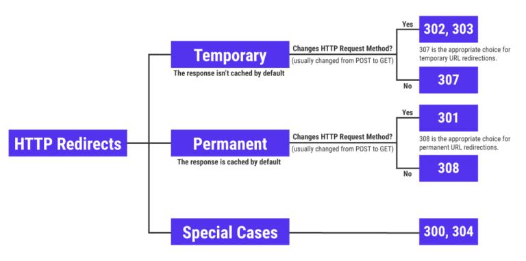 Les redirections HTTP ne sont pas si complexes