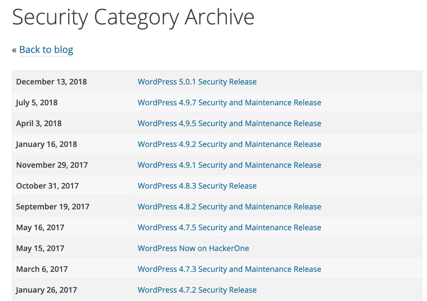 Archive de sécurité WordPress