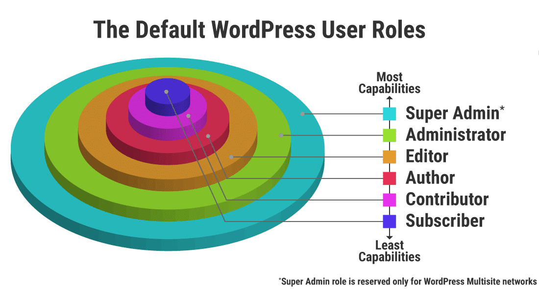 Les rôles d'utilisateur WordPress par défaut empilés par ordre de permissions