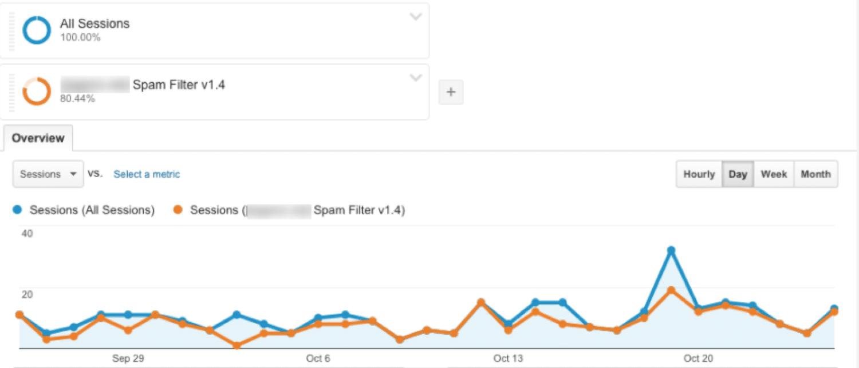 Comparaison avec et sans le trafic de spam dans Google Analytics