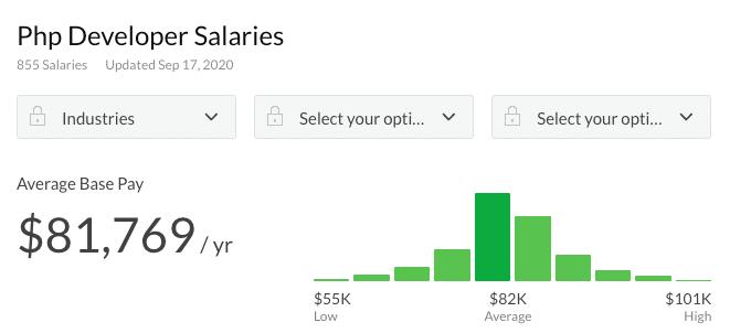 Salaire du développeur PHP