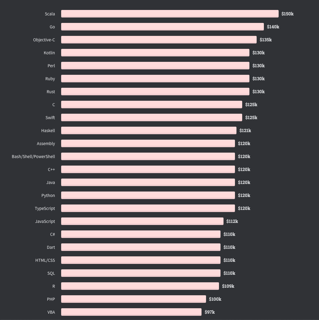Salaires par langage de programmation