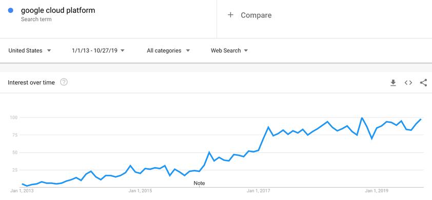 Andamento storico di Google Cloud Platform su Google Trends