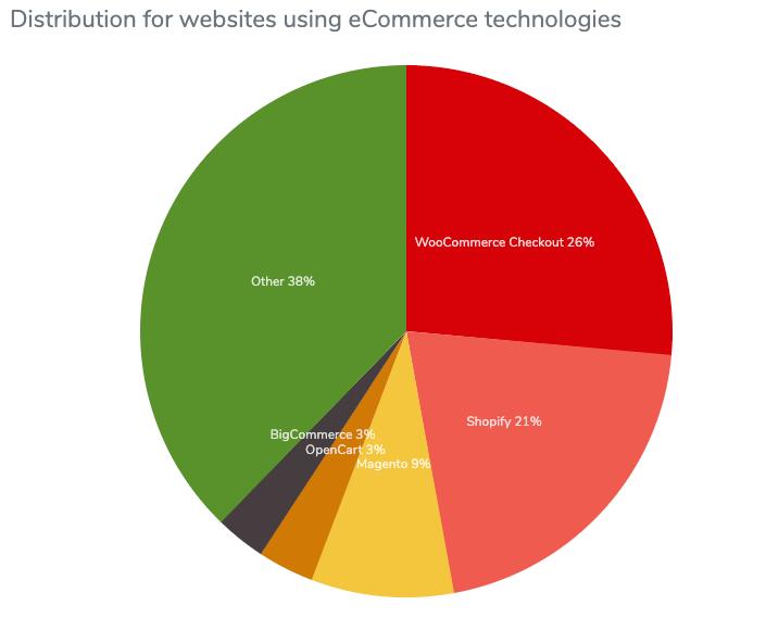 Grafico a torta della distribuzione dell'utilizzo dell'e-commerce