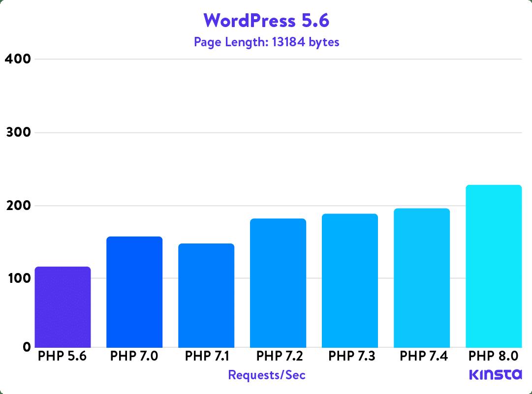 Un grafico che mostra le prestazioni di WordPress 5.3 con diverse versioni di PHP