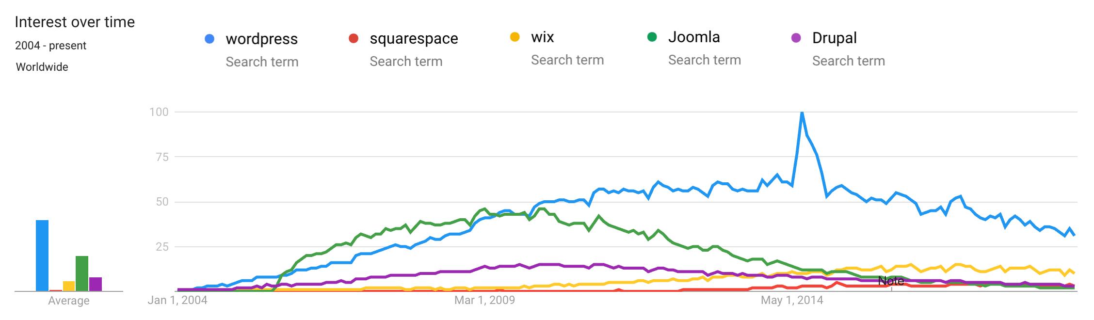 Trend di WordPress rispetto ad altri CMS