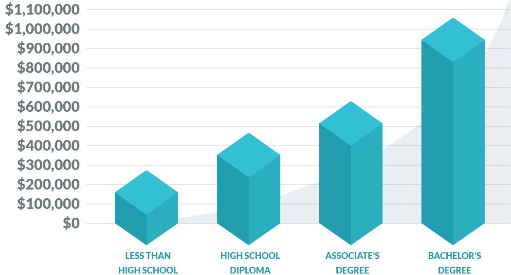 Guadagno totale a vita in base al livello di istruzione