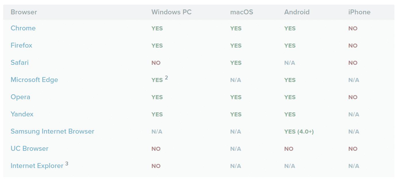 Supporto browser OneSignal