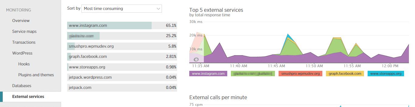 New Relic può aiutarvi ad individuare i servizi esterni che rispondono troppo lentamente.