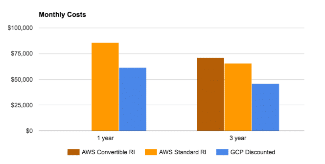 Google Cloud Committed Use Discounts vs AWS Reserved Instances
