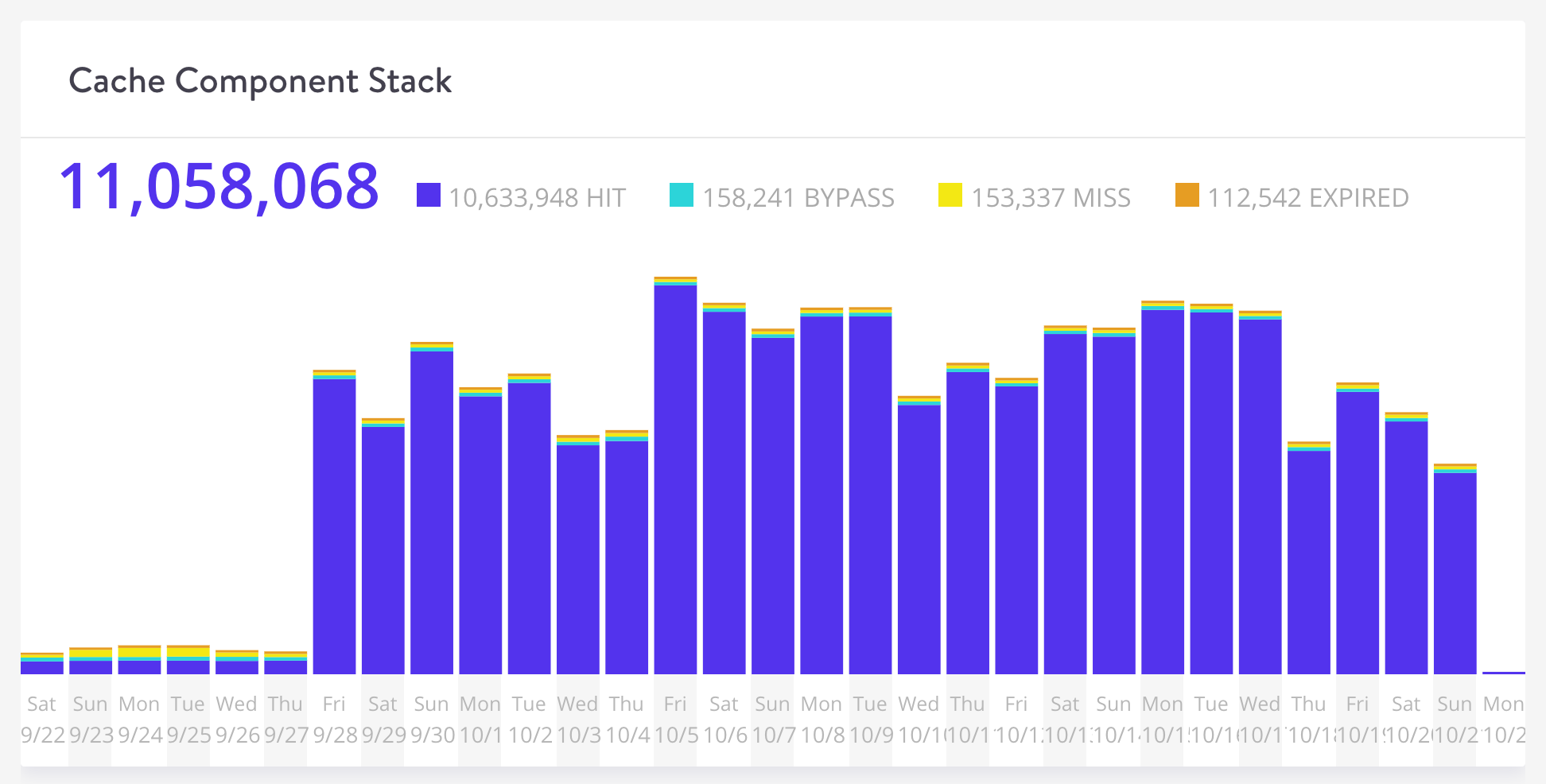 Cache component stack di Kinsta