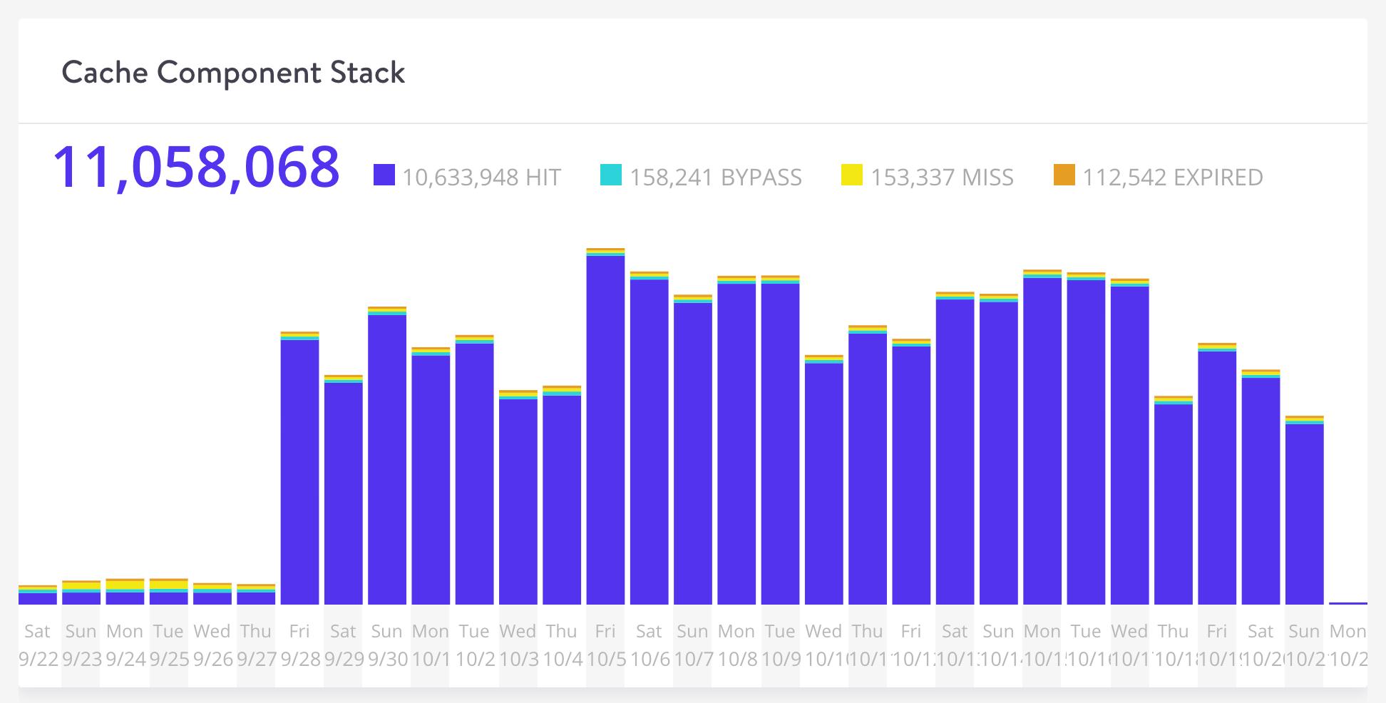 Stack dei componenti della cache di Kinsta