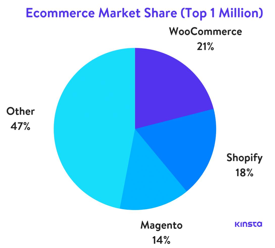 Quota di mercato dell'ecommerce