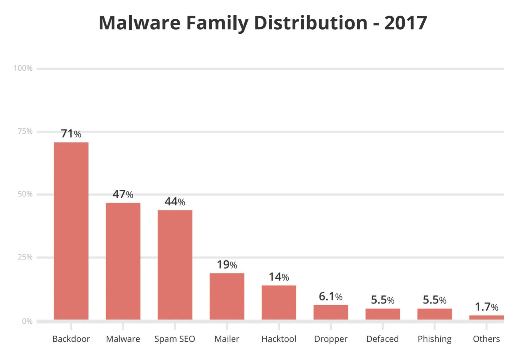 Distribuzione famiglie di Malware