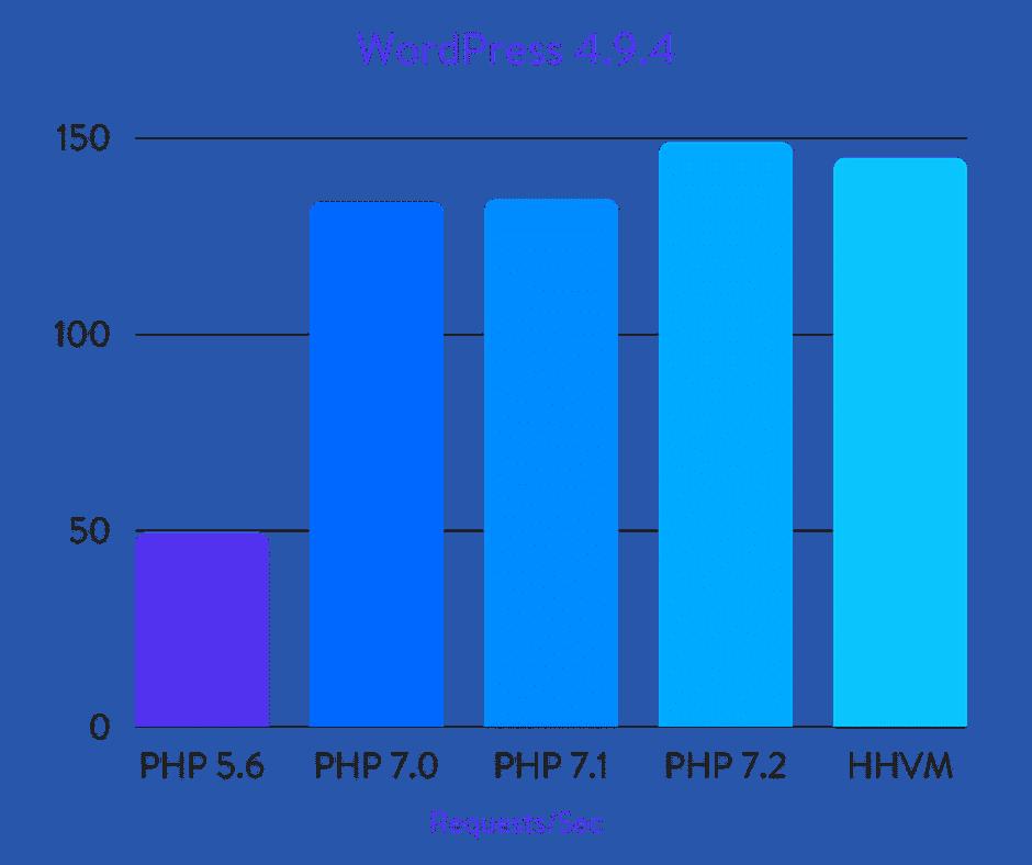 Benchmark WordPress PHP