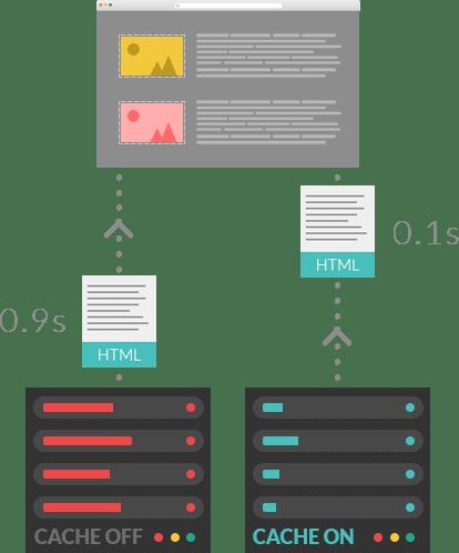 La cache di WordPress