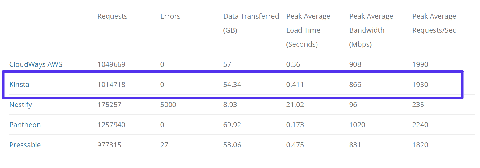 Test Load Impact