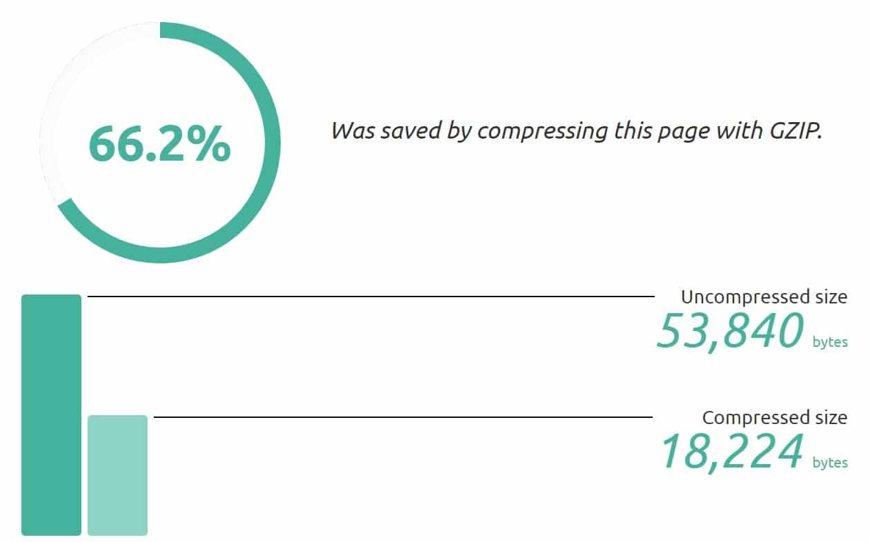 Risparmi della compressione GZIP