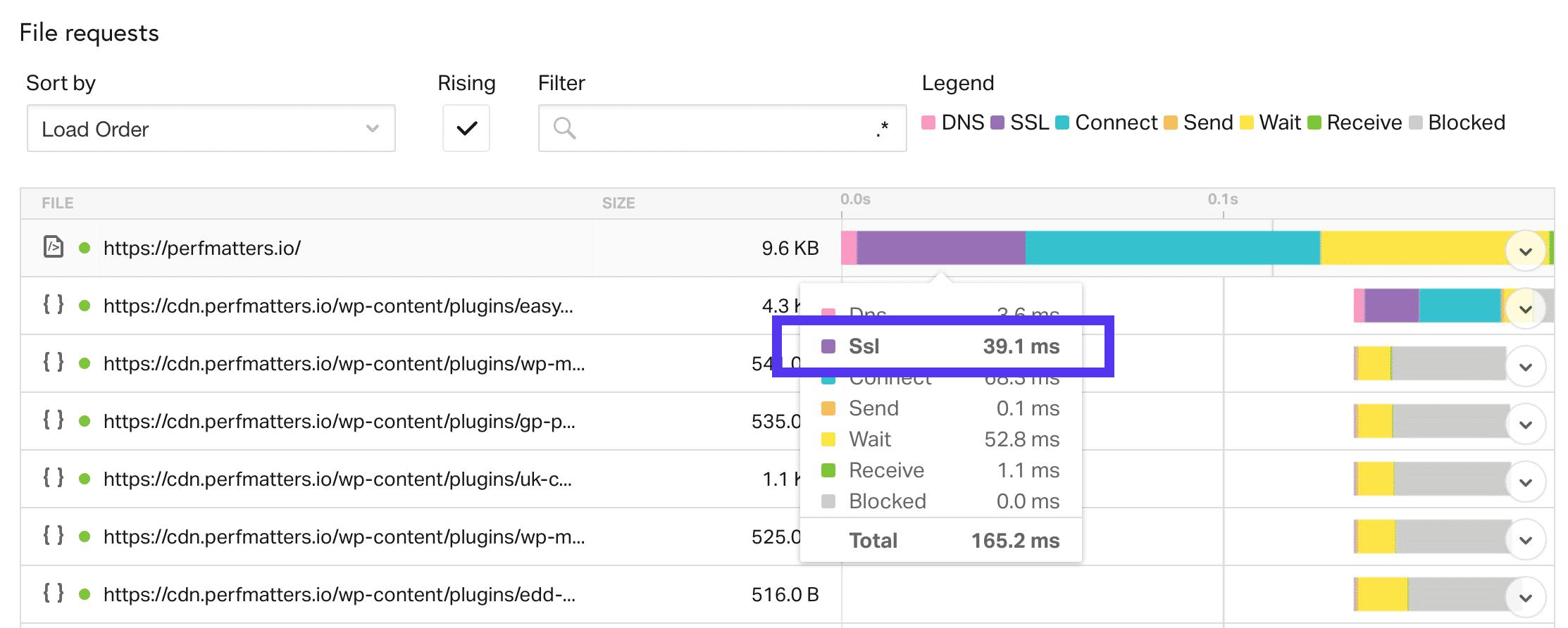 Tempo di caricamento SSL in Pingdom