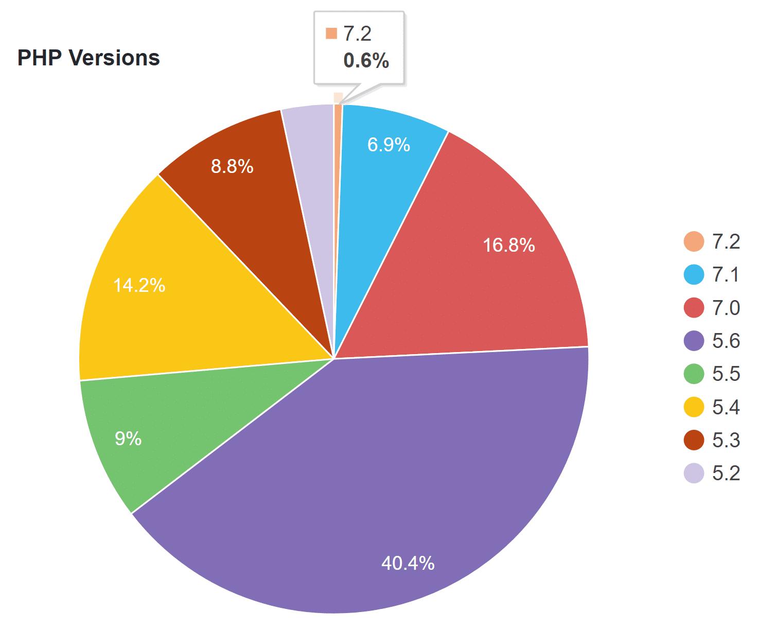 Statistiche Versioni PHP WordPress
