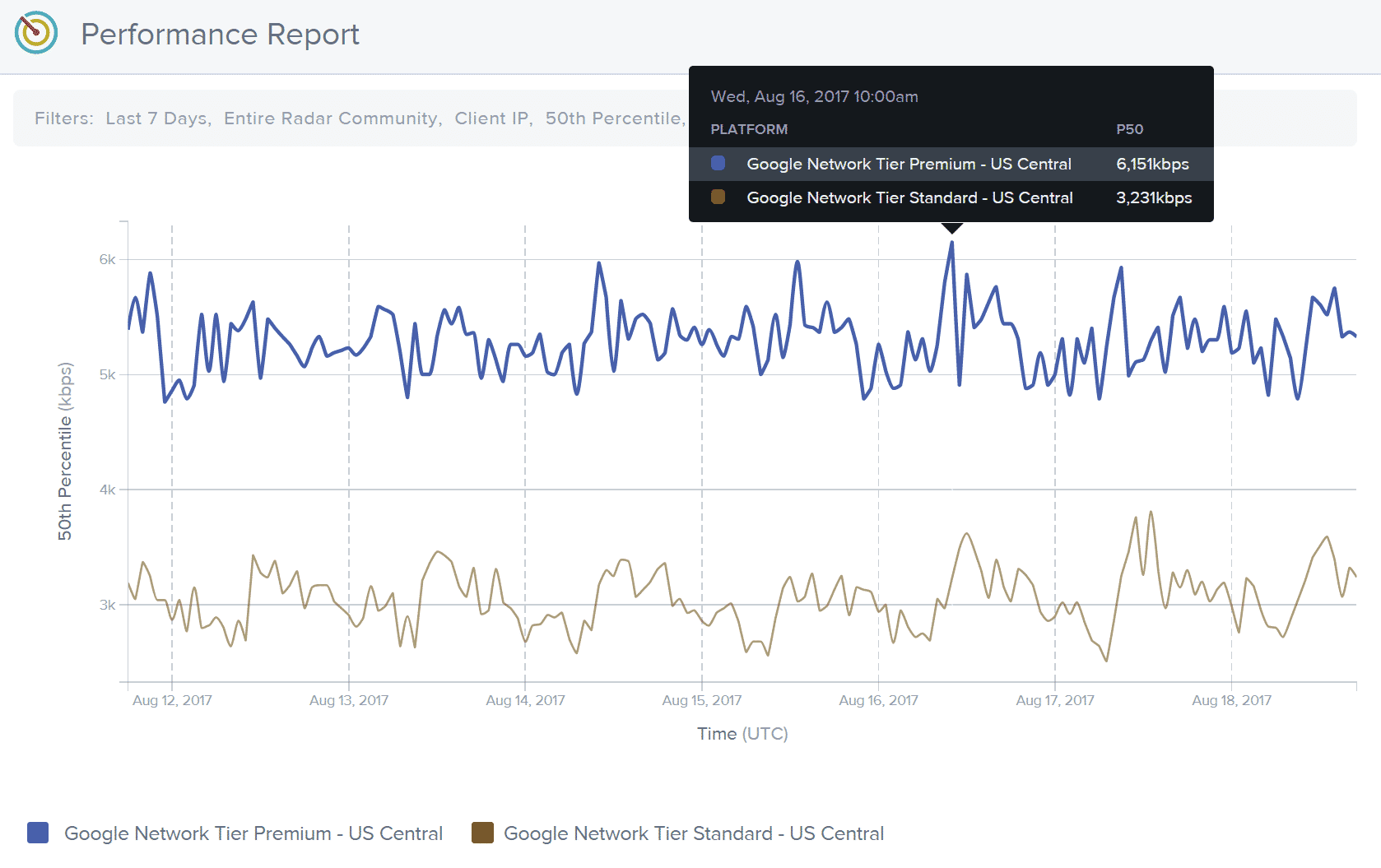Tempo di trasmissione livello premium vs livello standard di Google Cloud