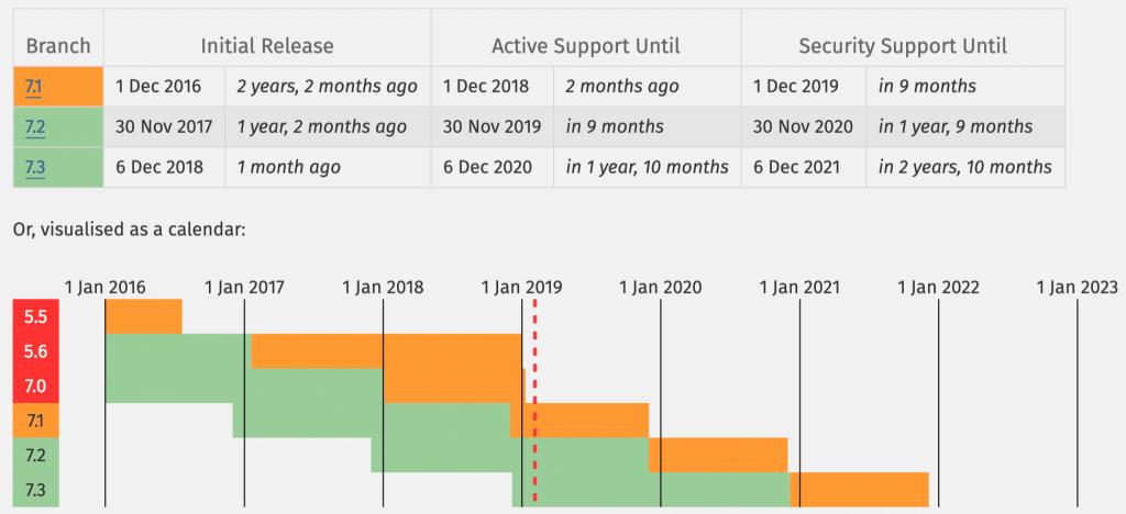 Versioni PHP Supportate