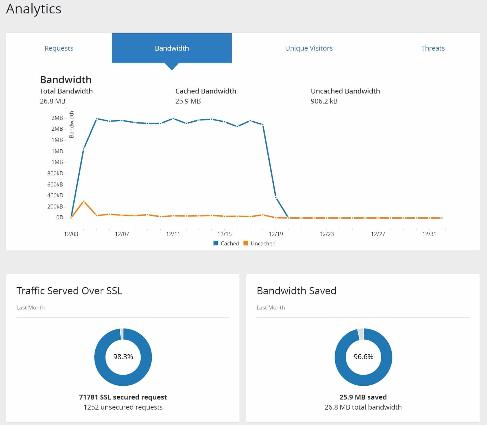 Statistiche del plugin Cloudflare