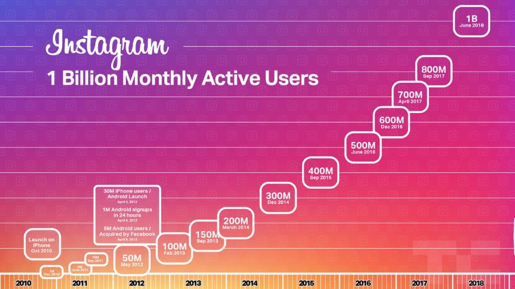 Utenti attivi mensili di Instagram (Fonte immagine: TechCrunch)