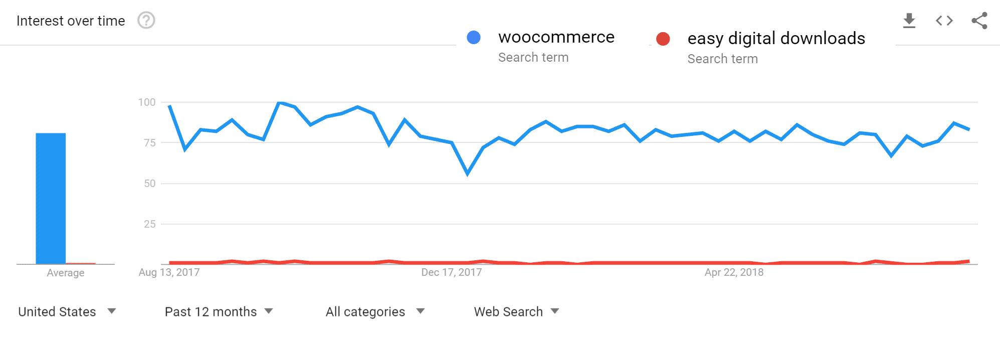 Google Trends - WooCommerce vs Easy Digital Downloads