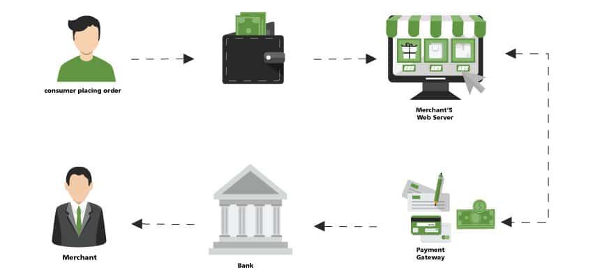 Gateway di pagamento