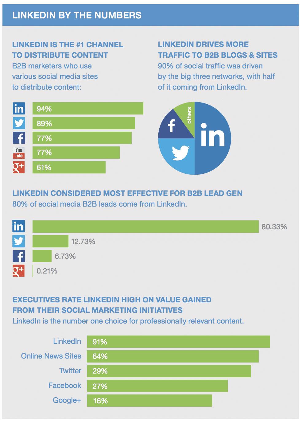 Statistiche LinkedIn