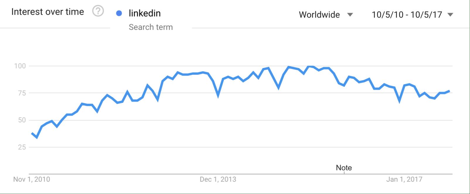 Tendenze di ricerca Google: LinkedIn