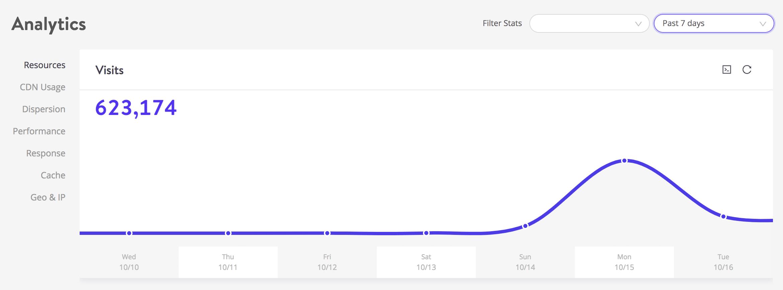 Picco di traffico di WordPress