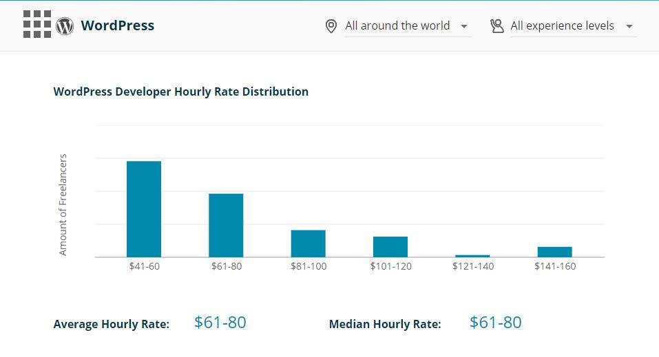 Tariffe freelance CodementorX a livello globale